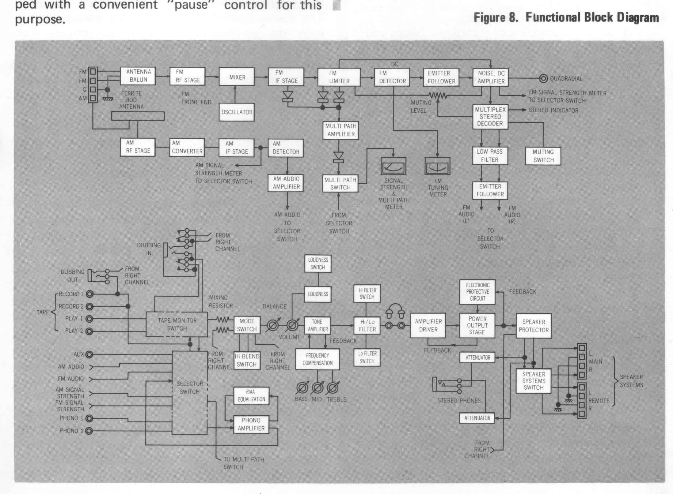 http://insidecircus.free.fr/Marantz_2270_Block_Diagram.jpg